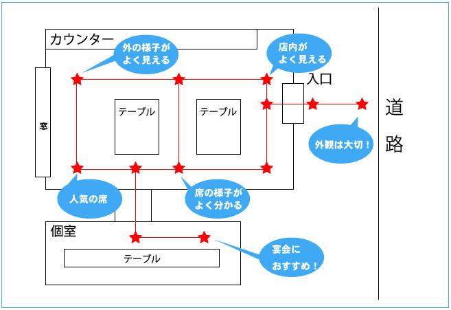 見積もりのためのポイント図